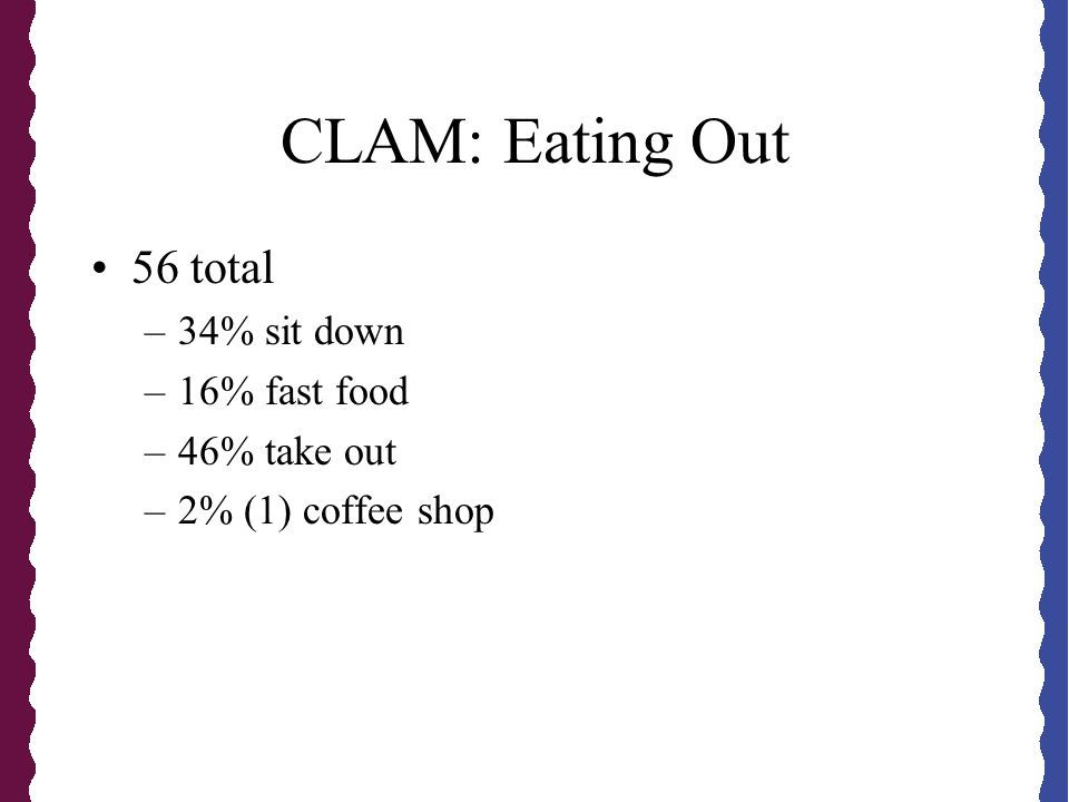 CLAM: Eating Out 56 total –34% sit down –16% fast food –46% take out –2% (1) coffee shop