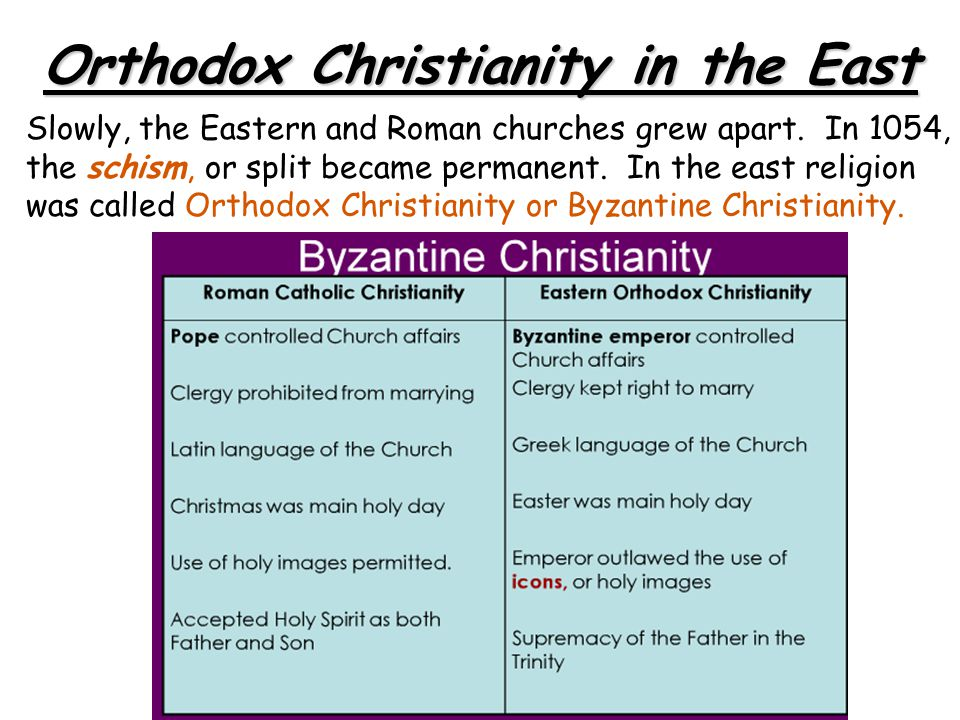 Slowly, the Eastern and Roman churches grew apart. In 1054, the schism, or split became permanent. In the east religion was called Orthodox Christiani