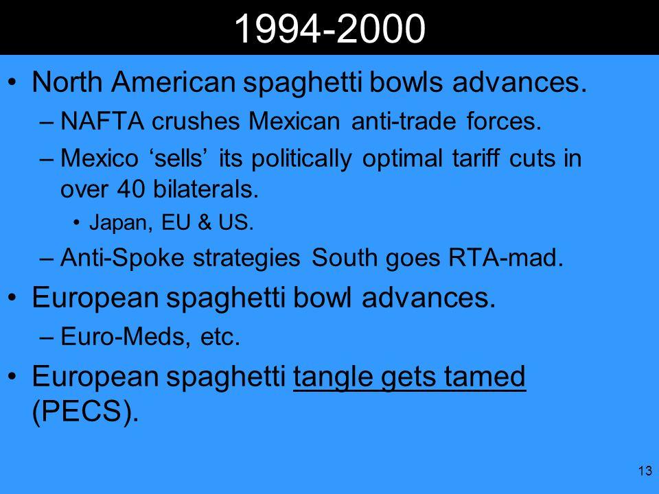 13 1994-2000 North American spaghetti bowls advances.
