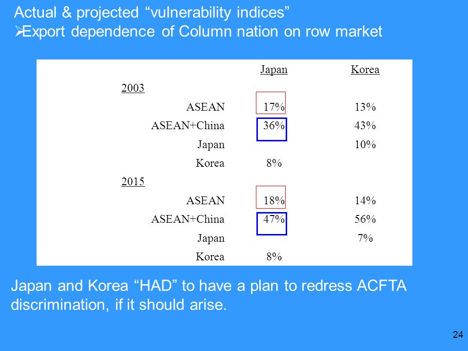24 Actual & projected vulnerability indices  Export dependence of Column nation on row market JapanKorea 2003 ASEAN 17%13% ASEAN+China 36%43% Japan 10% Korea 8% 2015 ASEAN18%14% ASEAN+China47%56% Japan7% Korea8% Japan and Korea HAD to have a plan to redress ACFTA discrimination, if it should arise.