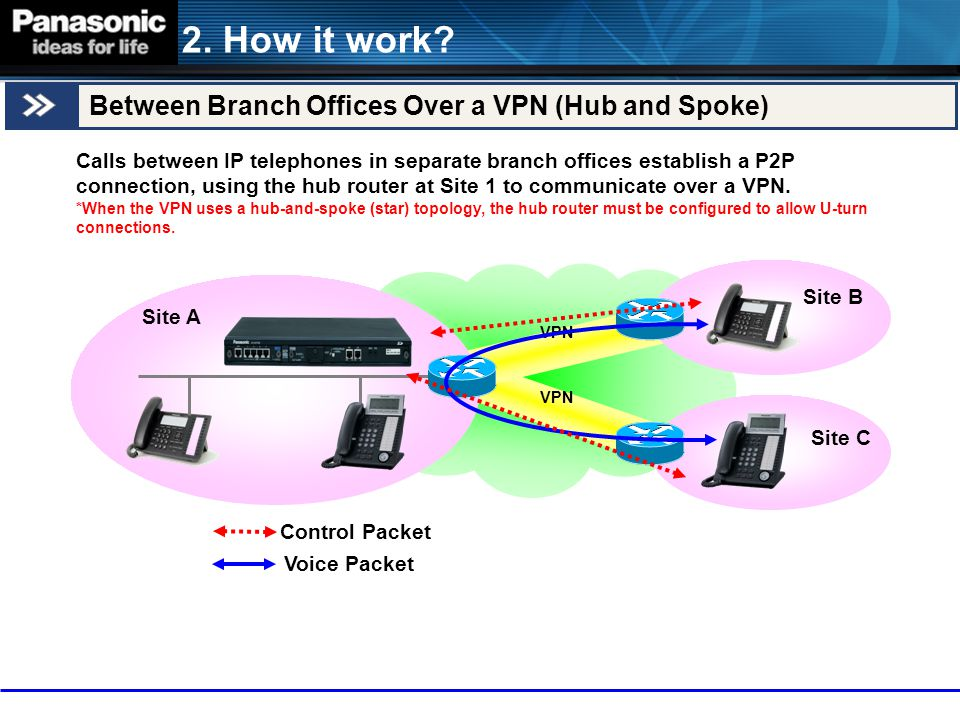 2. How it work? Between Branch Offices Over a VPN (Hub and Spoke) Calls between IP telephones in separate branch offices establish a P2P connection, u
