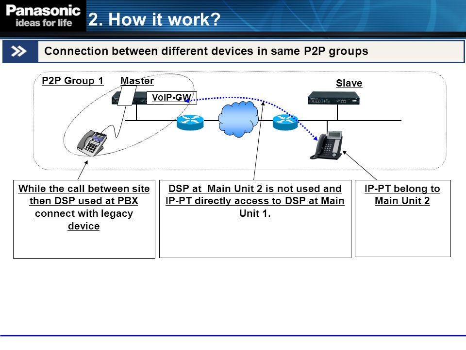2. How it work? Connection between different devices in same P2P groups P2P Group 1 While the call between site then DSP used at PBX connect with lega