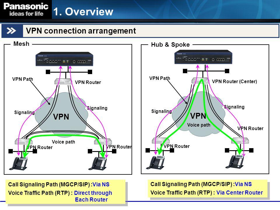 Signaling VPN Router VPN Voice path VPN Path Signaling VPN Router (Center) VPN Router VPN Voice path VPN Path 1. Overview VPN connection arrangement M