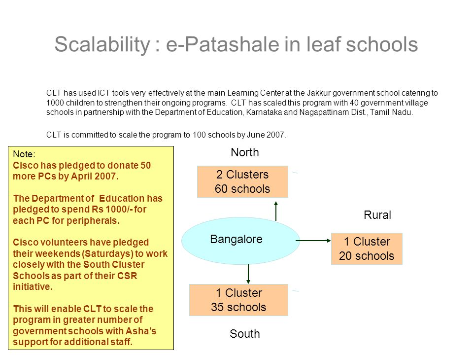 Scalability : e-Patashale in leaf schools CLT has used ICT tools very effectively at the main Learning Center at the Jakkur government school catering