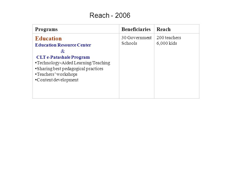 Reach - 2006 ProgramsBeneficiariesReach Education Education Resource Center & CLT e-Patashale Program Technology-Aided Learning/Teaching Sharing best