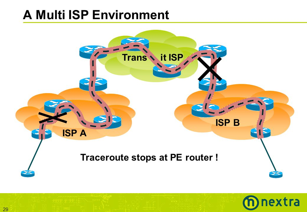 29 A Multi ISP Environment ISP A ISP B Trans it ISP Traceroute stops at PE router !