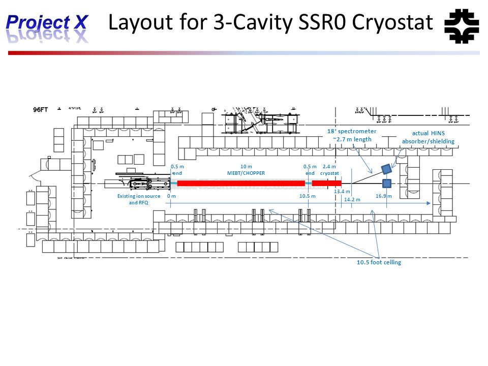 13.4 m 16.9 m 10.5 foot ceiling Layout for 3-Cavity SSR0 Cryostat 2.4 m cryostat 0.5 m end 0 m10.5 m 14.2 m 18° spectrometer ~2.7 m length Existing io