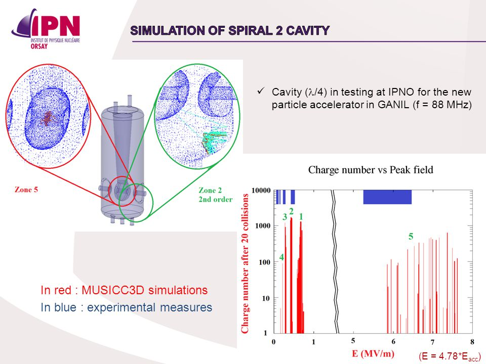 16 In red : MUSICC3D simulations In blue : experimental measures Cavity ( /4) in testing at IPNO for the new particle accelerator in GANIL (f = 88 MHz