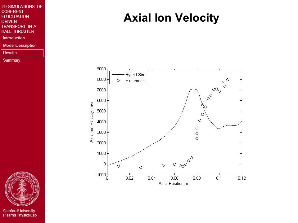 Introduction Model Description Results Summary 2D SIMULATIONS OF COHERENT FLUCTUATION- DRIVEN TRANSPORT IN A HALL THRUSTER Stanford University Plasma Physics Lab Axial Ion Velocity