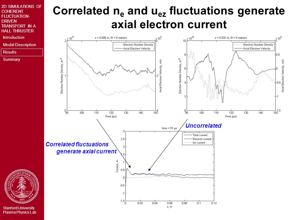 Introduction Model Description Results Summary 2D SIMULATIONS OF COHERENT FLUCTUATION- DRIVEN TRANSPORT IN A HALL THRUSTER Stanford University Plasma Physics Lab Correlated n e and u ez fluctuations generate axial electron current Correlated fluctuations generate axial current Uncorrelated
