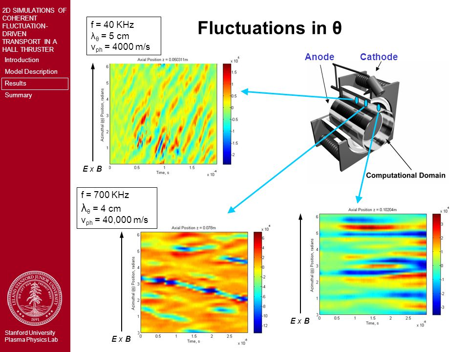 Introduction Model Description Results Summary 2D SIMULATIONS OF COHERENT FLUCTUATION- DRIVEN TRANSPORT IN A HALL THRUSTER Stanford University Plasma Physics Lab Fluctuations in θ AnodeCathode E x B f = 40 KHz λ θ = 5 cm v ph = 4000 m/s f = 700 KHz λ θ = 4 cm v ph = 40,000 m/s