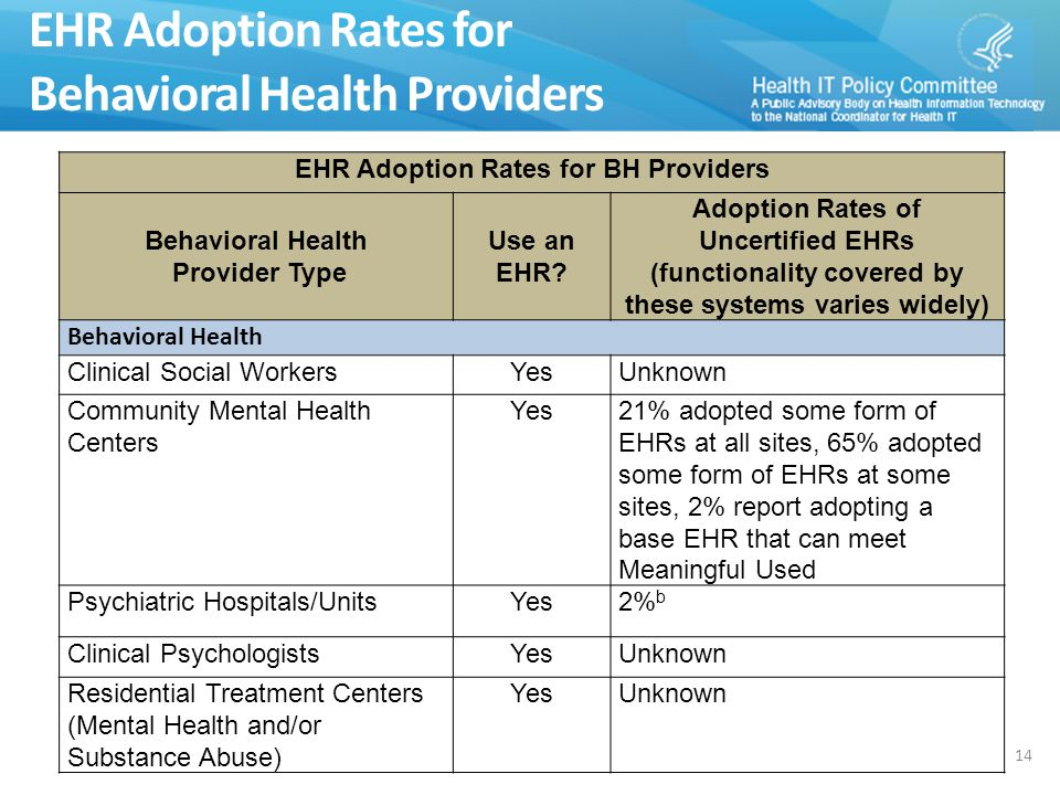 HIT/HER Adoption Rates EHR Adoption Rates for BH Providers Behavioral Health Provider Type Use an EHR.