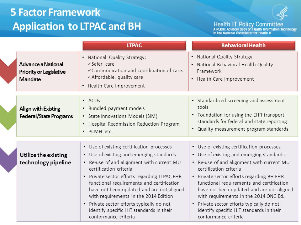 5 Factor Framework Application to LTPAC and BH 8 Build on Existing Stakeholder Support In response to the HHS Request for Information (RFI) on Accelerating HIE, LTPAC stakeholders supported: Aligning the HIT/HIE infrastructure across the care continuum Extending the HIT/HIE infrastructure to include standards needed in LTPAC In response to the HHS Request for Information (RFI) on Accelerating HIE, BH stakeholders expressed strong support for: An EHR certification program for BH Developing standards to address compliance with federal and state privacy requirements including 42 CFR Part 2 Appropriately balance the costs and benefits of a certification program Number of EHR products that support needed standards and functionality could increase Number of EHR products available to support interoperable HIE across the continuum could increase Integrity of the system and of privacy and security data could be ensured Could reduce provider uncertainty and confusion regarding EHR acquisition decisions Burden on vendors and providers Limited funding Number of EHR products that support needed standards and functionality could increase Number of EHR products available to support interoperable HIE across the continuum could increase Integrity of the system and privacy and security data could be ensured Could reduce provider uncertainty and confusion regarding EHR acquisition decisions Burden on vendors and providers Limited funding LTPAC Behavioral Health