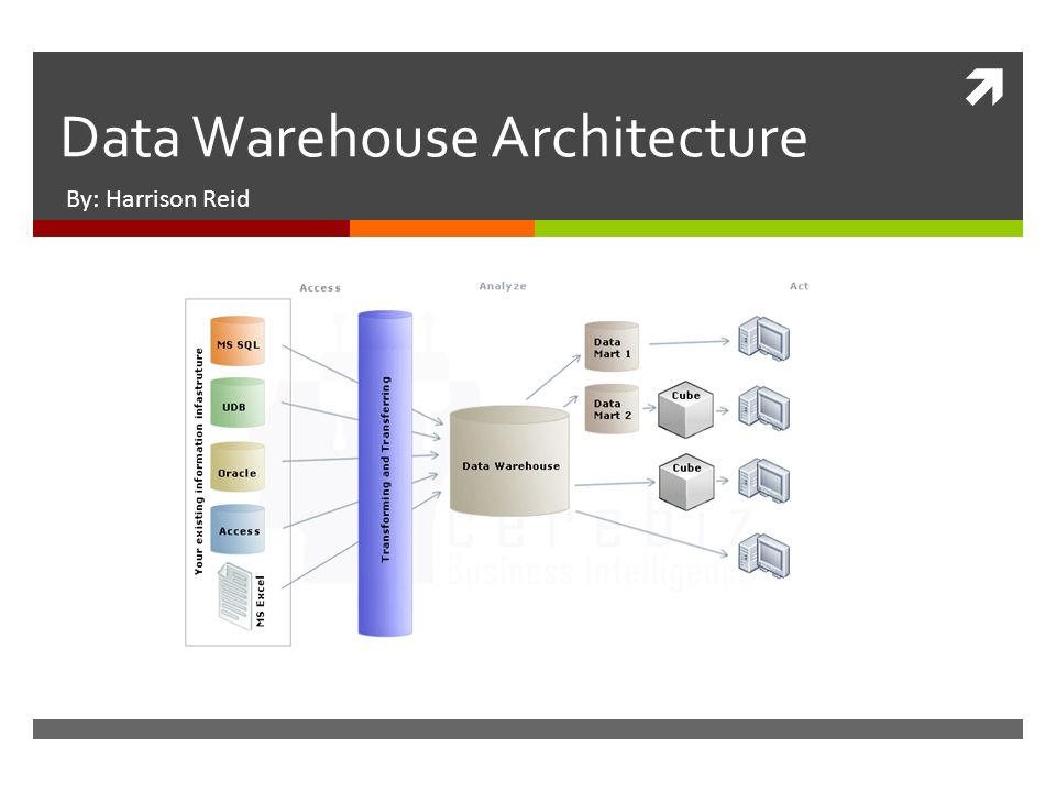  Data Warehouse Architecture By: Harrison Reid