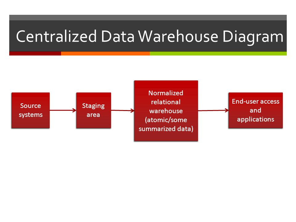Centralized Data Warehouse Diagram Source systems Staging area End-user access and applications Normalized relational warehouse (atomic/some summarized data)
