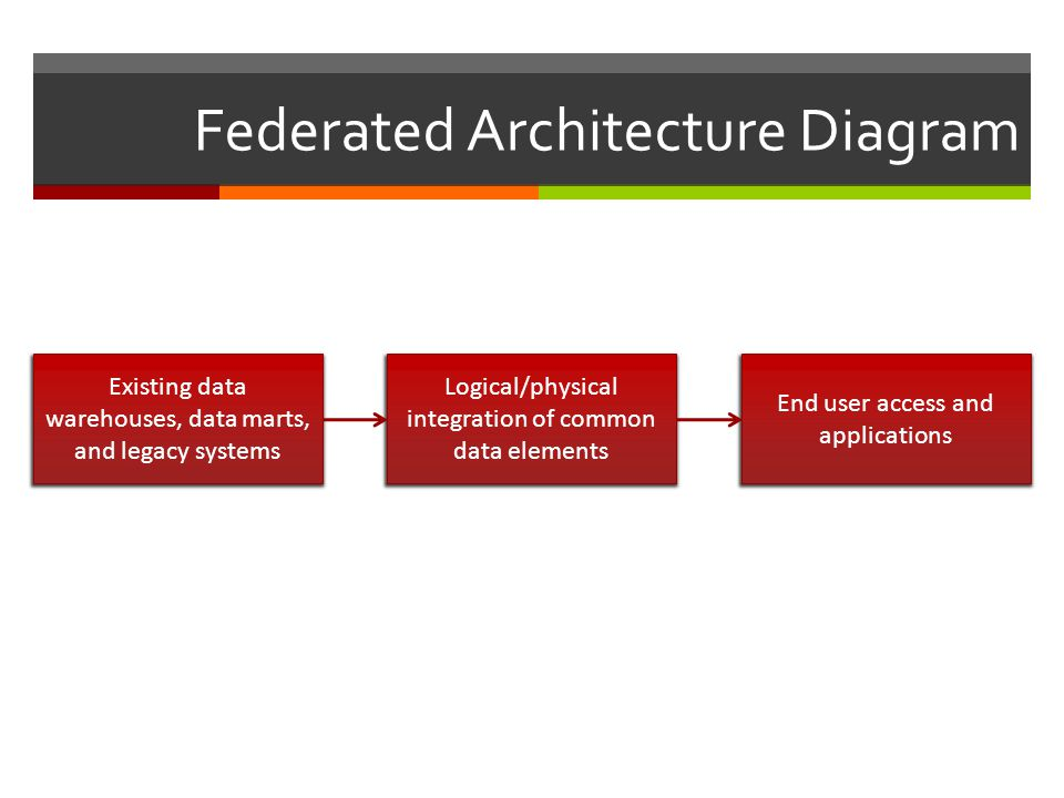 Federated Architecture Diagram Existing data warehouses, data marts, and legacy systems Logical/physical integration of common data elements End user access and applications