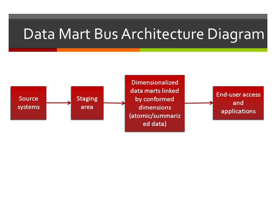 Data Mart Bus Architecture Diagram Source systems Staging area Dimensionalized data marts linked by conformed dimensions (atomic/summariz ed data) End-user access and applications
