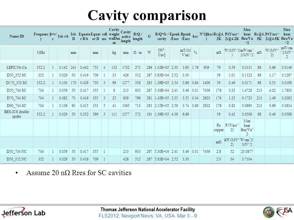 FLS2012, Newport News, VA, USA. Mar 5 - 9 Cavity comparison Assume 20 nΩ Rres for SC cavities