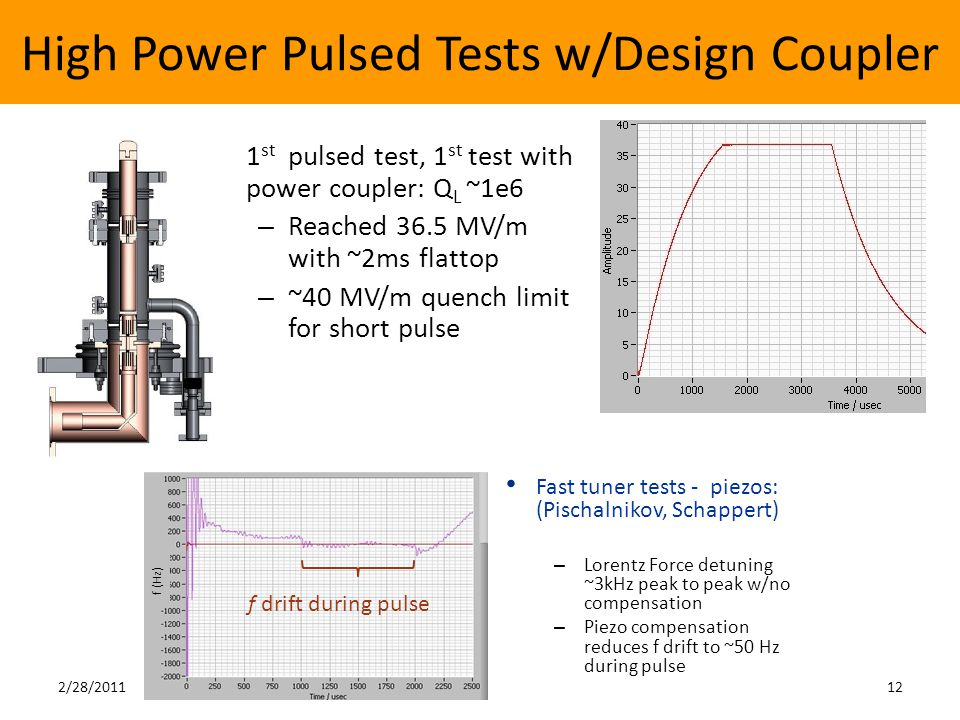 High Power Pulsed Tests w/Design Coupler 2/28/201112 1 st pulsed test, 1 st test with power coupler: Q L ~1e6 – Reached 36.5 MV/m with ~2ms flattop – ~40 MV/m quench limit for short pulse Fast tuner tests - piezos: (Pischalnikov, Schappert) – Lorentz Force detuning ~3kHz peak to peak w/no compensation – Piezo compensation reduces f drift to ~50 Hz during pulse f drift during pulse f (Hz)