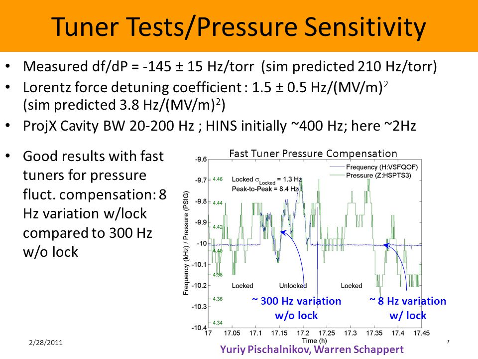 Tuner Tests/Pressure Sensitivity Measured df/dP = -145 ± 15 Hz/torr (sim predicted 210 Hz/torr) Lorentz force detuning coefficient : 1.5 ± 0.5 Hz/(MV/m) 2 (sim predicted 3.8 Hz/(MV/m) 2 ) ProjX Cavity BW 20-200 Hz ; HINS initially ~400 Hz; here ~2Hz 7 Fast Tuner Pressure Compensation ~ 300 Hz variation w/o lock Yuriy Pischalnikov, Warren Schappert Good results with fast tuners for pressure fluct.