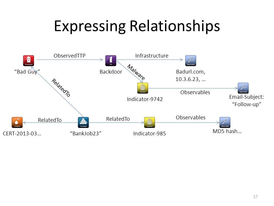 Expressing Relationships 17 Bad Guy ObservedTTP Backdoor Infrastructure Badurl.com, 10.3.6.23, … BankJob23 RelatedTo Indicator-985 Observables MD5 hash… RelatedTo CERT-2013-03… Indicator-9742 Observables Malware Email-Subject: Follow-up
