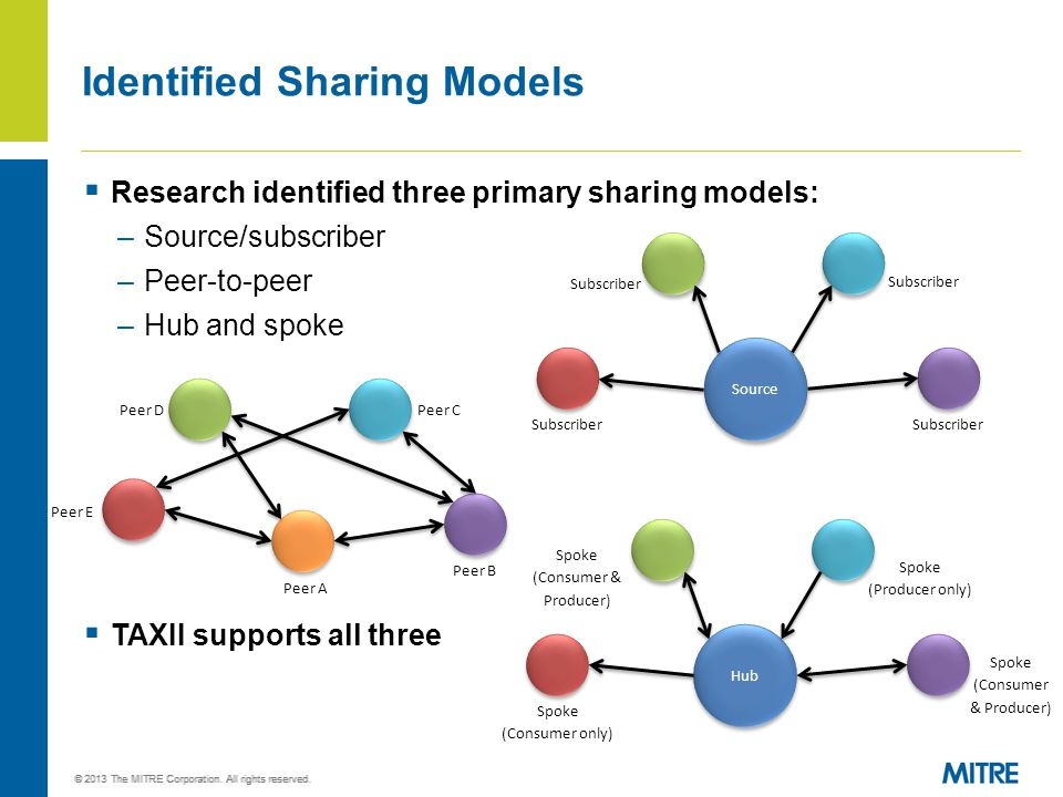  Research identified three primary sharing models: –Source/subscriber –Peer-to-peer –Hub and spoke  TAXII supports all three Identified Sharing Mode