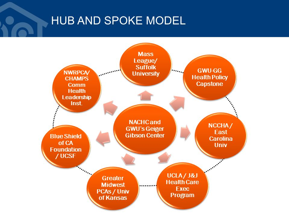 HUB AND SPOKE MODEL NACHC and GWU's Geiger Gibson Center Mass League/ Suffolk University GWU-GG Health Policy Capstone NCCHA / East Carolina Univ UCLA / J&J Health Care Exec Program Greater Midwest PCAs / Univ of Kansas Blue Shield of CA Foundation / UCSF NWRPCA/ CHAMPS Comm Health Leadership Inst.