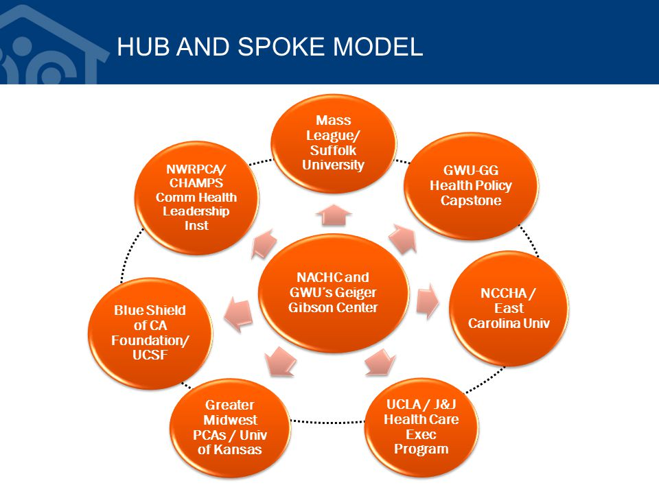 HUB AND SPOKE MODEL NACHC and GWU's Geiger Gibson Center Mass League/ Suffolk University GWU-GG Health Policy Capstone NCCHA / East Carolina Univ UCLA / J&J Health Care Exec Program Greater Midwest PCAs / Univ of Kansas Blue Shield of CA Foundation/ UCSF NWRPCA/ CHAMPS Comm Health Leadership Inst