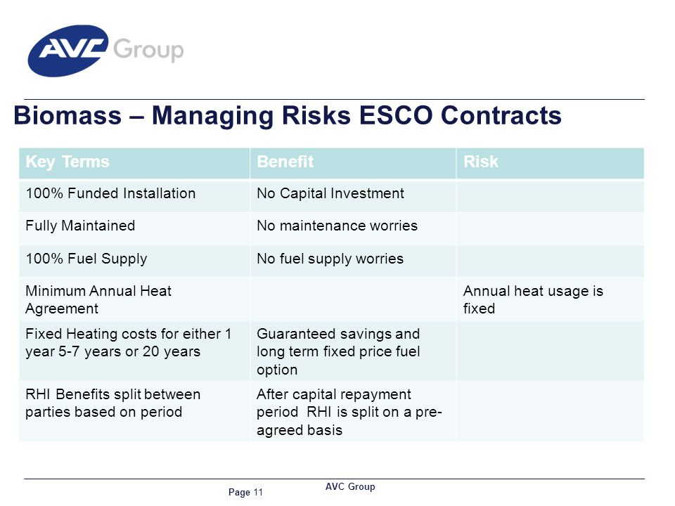 Page 11 AVC Group Biomass – Managing Risks ESCO Contracts Key TermsBenefitRisk 100% Funded InstallationNo Capital Investment Fully MaintainedNo mainte