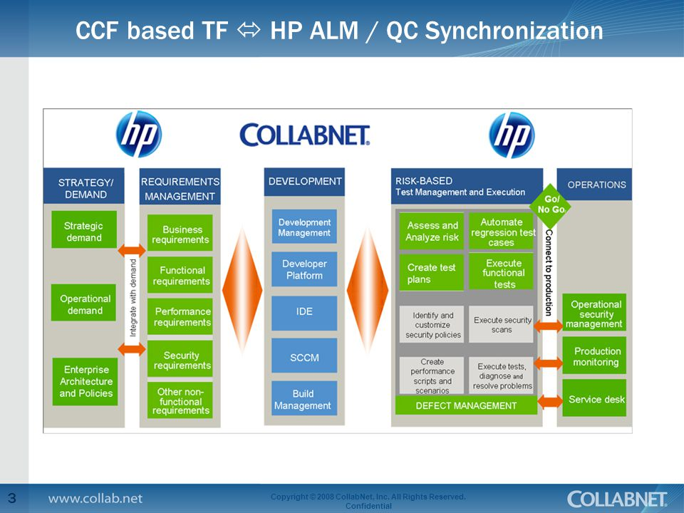 CCF based TF  HP ALM / QC Synchronization 3 Copyright © 2008 CollabNet, Inc.