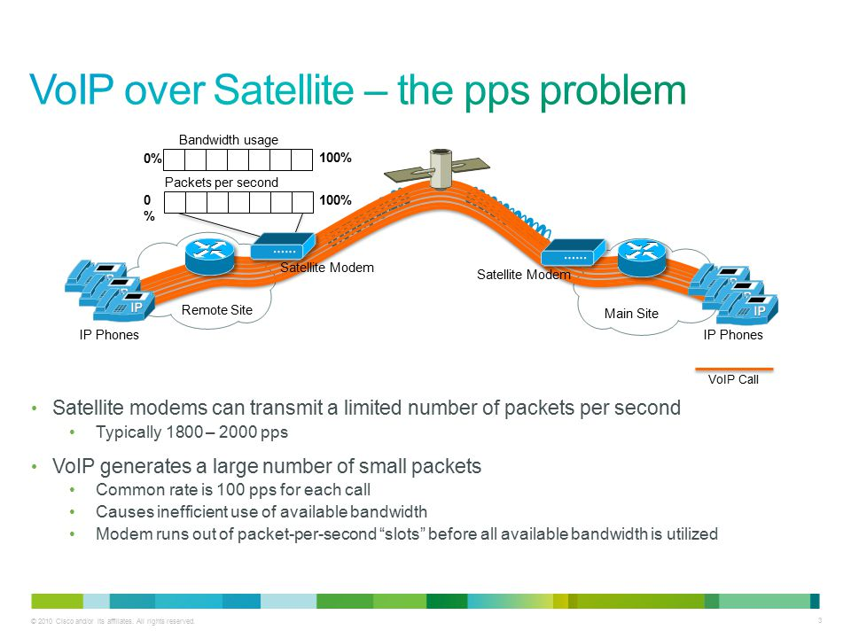 © 2010 Cisco and/or its affiliates. All rights reserved. 3 Satellite modems can transmit a limited number of packets per second Typically 1800 – 2000