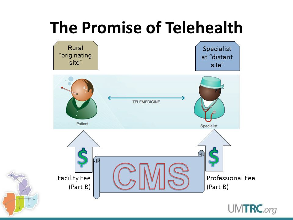 The Promise of Telehealth Professional Fee (Part B) Facility Fee (Part B) Rural originating site Specialist at distant site