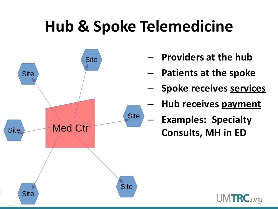 Hub & Spoke Telemedicine – Providers at the hub – Patients at the spoke – Spoke receives services – Hub receives payment – Examples: Specialty Consults, MH in ED