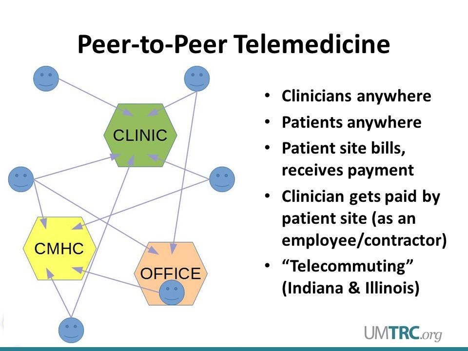 Peer-to-Peer Telemedicine – Peer-to-Peer Model Clinicians anywhere Patients anywhere Patient site bills, receives payment Clinician gets paid by patient site (as an employee or contractor) Clinicians anywhere Patients anywhere Patient site bills, receives payment Clinician gets paid by patient site (as an employee/contractor) Telecommuting (Indiana & Illinois)