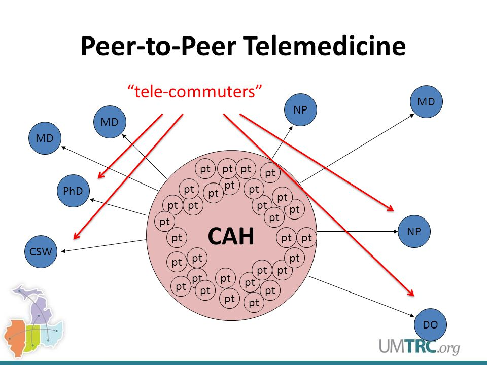 Peer-to-Peer Telemedicine CAH pt MD CSW NP DO PhD NP pt MD tele-commuters