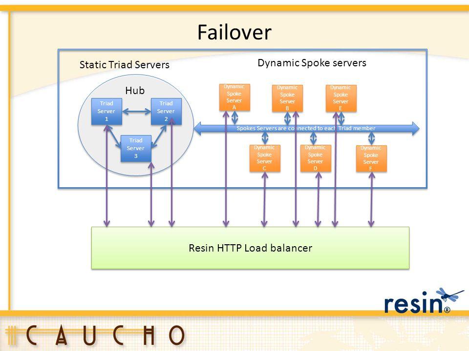Failover Triad Server 1 Triad Server 3 Triad Server 3 Triad Server 2 Triad Server 2 Dynamic Spoke Server A Dynamic Spoke Server A Dynamic Spoke Server