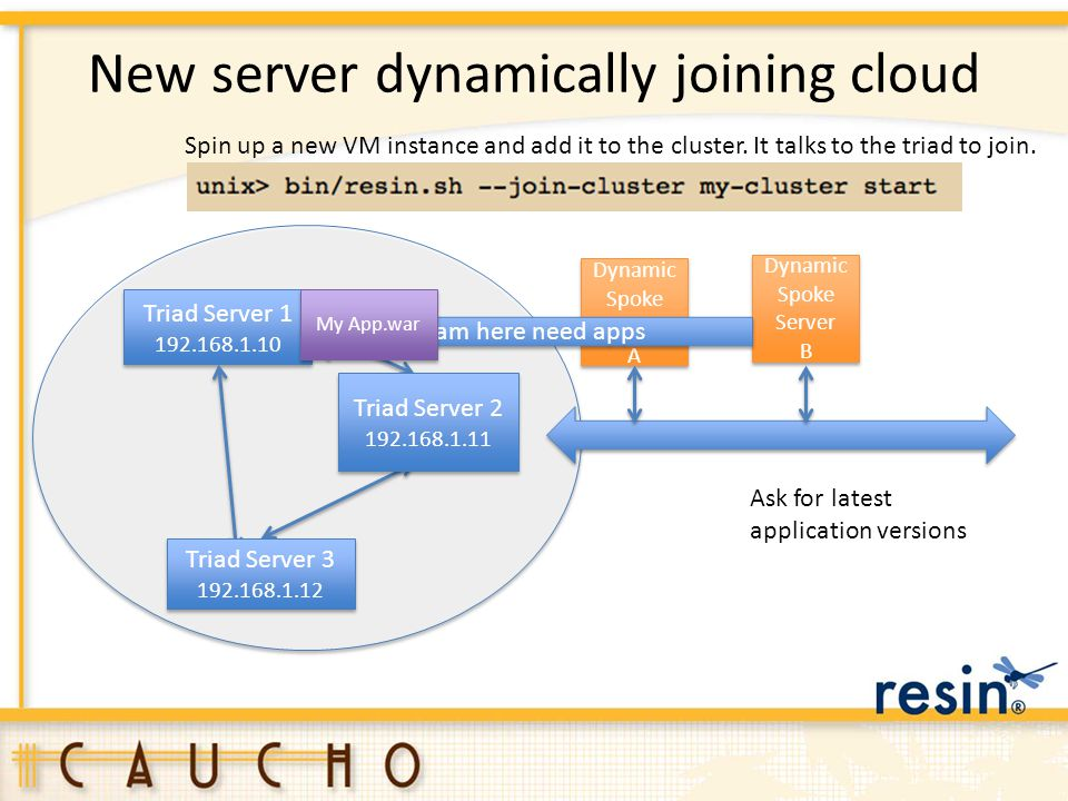 New server dynamically joining cloud Triad Server 1 192.168.1.10 Triad Server 1 192.168.1.10 Triad Server 2 192.168.1.11 Triad Server 2 192.168.1.11 T