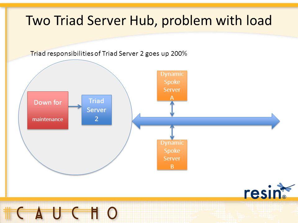 Two Triad Server Hub, problem with load Triad Server 1 Triad Server 2 Triad Server 2 Dynamic Spoke Server A Dynamic Spoke Server A Dynamic Spoke Serve