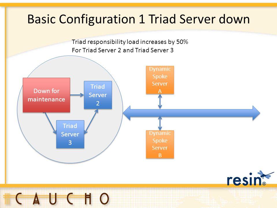 Basic Configuration 1 Triad Server down Triad Server 1 Triad Server 3 Triad Server 3 Triad Server 2 Triad Server 2 Dynamic Spoke Server A Dynamic Spok