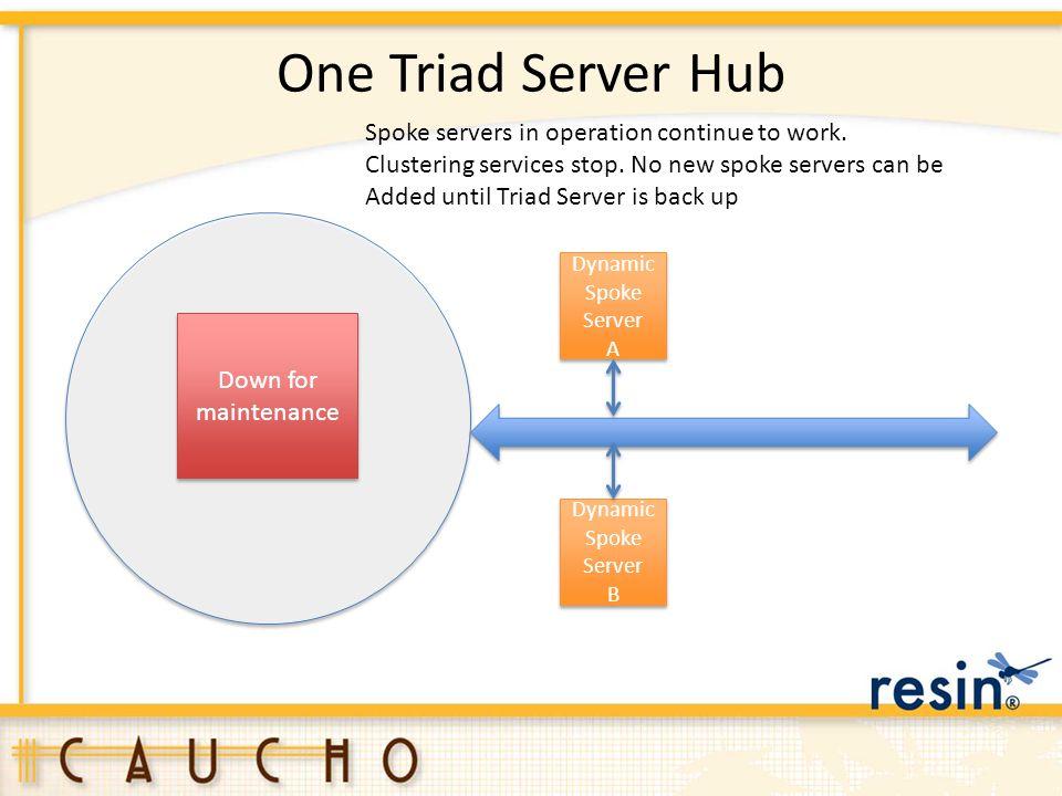 One Triad Server Hub Triad Server 1 Dynamic Spoke Server A Dynamic Spoke Server A Dynamic Spoke Server B Dynamic Spoke Server B Down for maintenance D