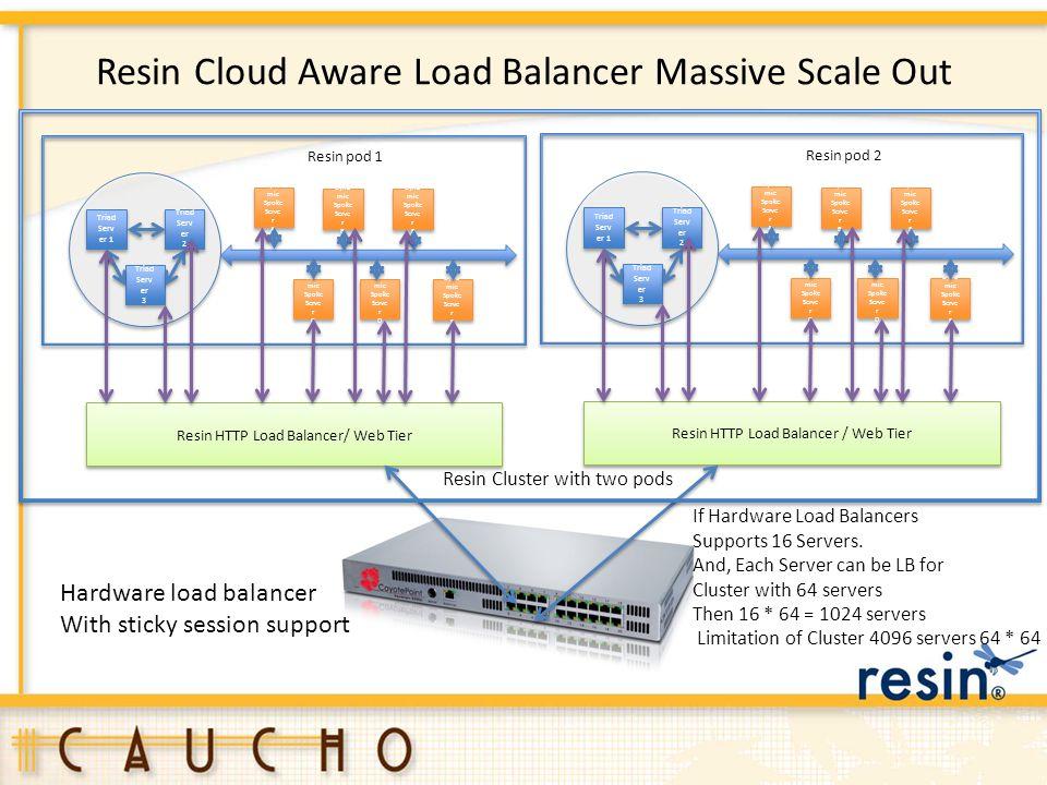 Resin Cloud Aware Load Balancer Massive Scale Out Triad Serv er 1 Triad Serv er 3 Triad Serv er 3 Triad Serv er 2 Triad Serv er 2 Dyna mic Spoke Serve