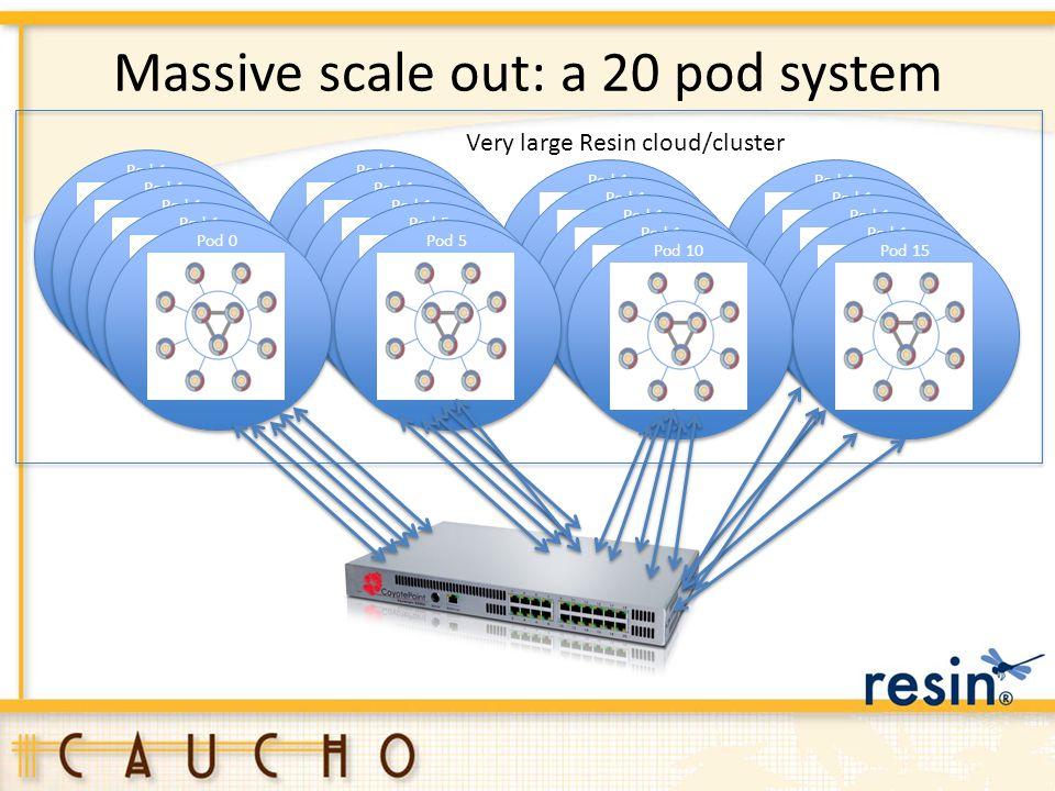 Massive scale out: a 20 pod system Pod 1 Pod 5 Pod 1 Pod 0 Pod 5 Pod 10 Pod 15 Very large Resin cloud/cluster