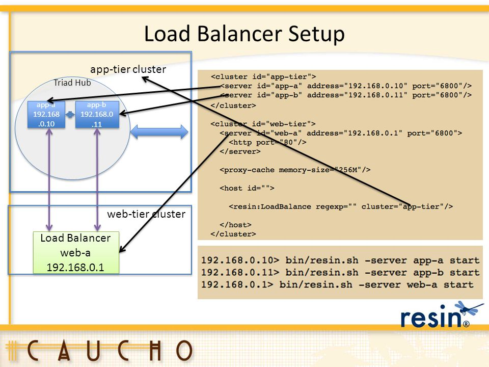 Load Balancer Setup Triad Hub app-a 192.168.0.10 app-a 192.168.0.10 app-b 192.168.0.11 app-b 192.168.0.11 Load Balancer web-a 192.168.0.1 Load Balance