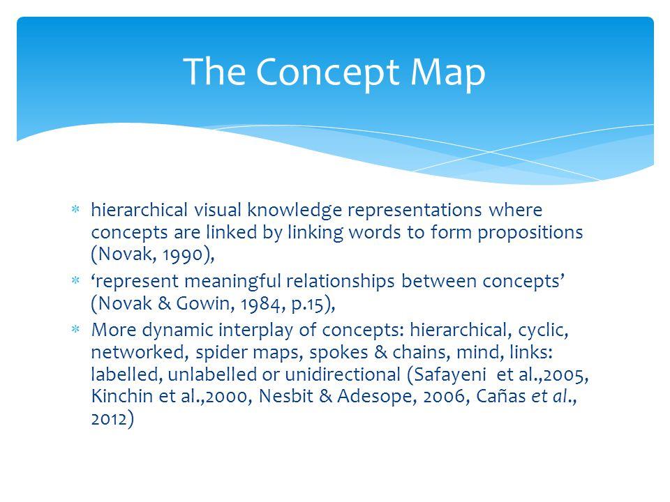 Concept map morphology (Kinchin & Alias, 2005) A.Chain B.Spoke C.Net/network
