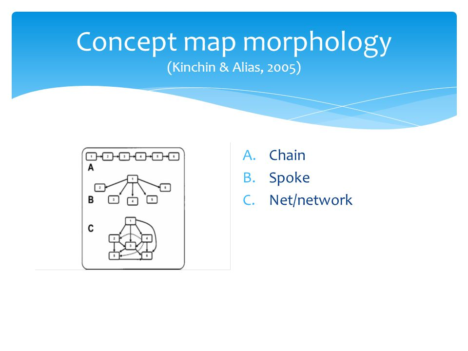 Additional morphology - spokes Recognised the increasing complexity during analysis phase: a.Basic spoke b.Spoke with chains c.Repeated spokes