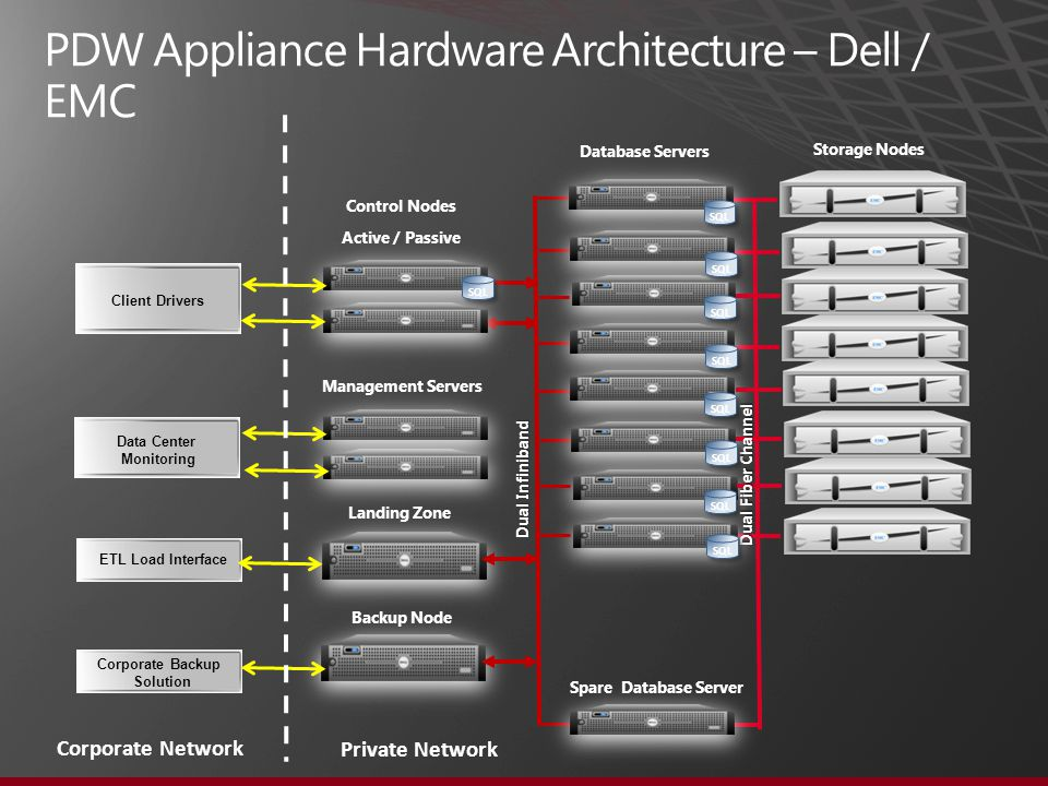 PDW Appliance Hardware Architecture – Dell / EMC Database Servers Dual Infiniband Control Nodes Active / Passive Landing Zone Backup Node Storage Node