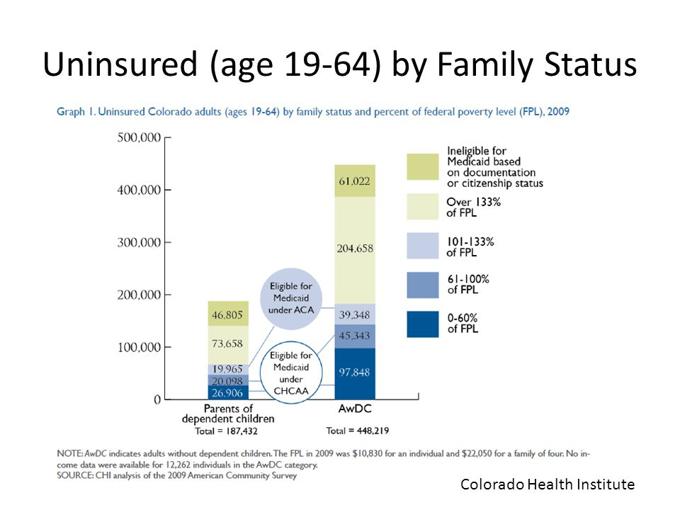 Uninsured (age 19-64) by Family Status Colorado Health Institute