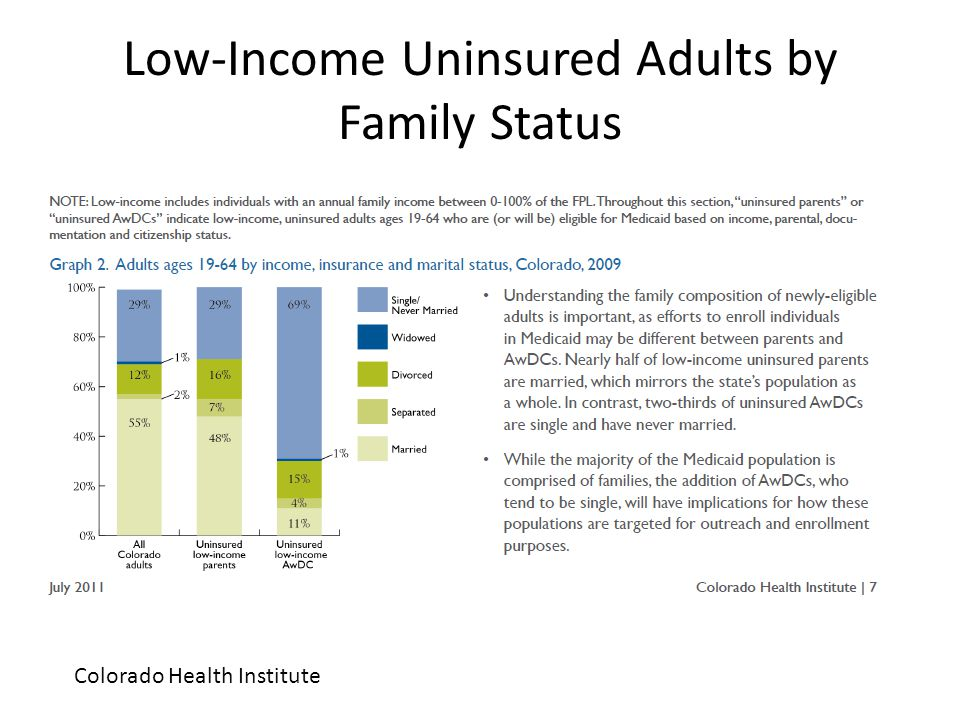 Low-Income Uninsured Adults by Family Status Colorado Health Institute