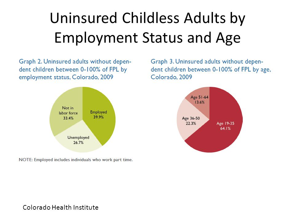 Uninsured Childless Adults by Employment Status and Age Colorado Health Institute