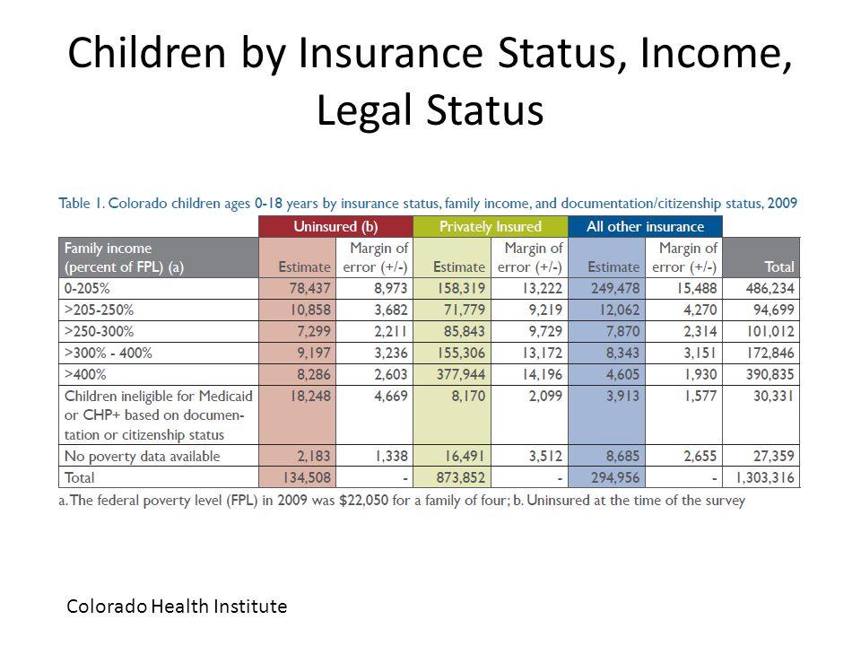 Children by Insurance Status, Income, Legal Status Colorado Health Institute